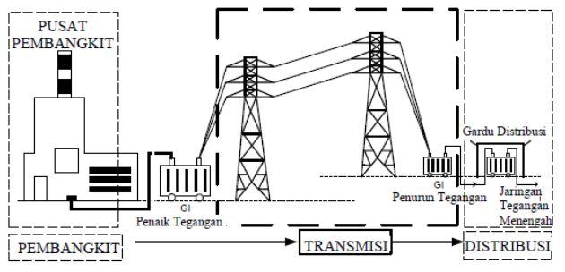 sistem kelistrikan di indonesia